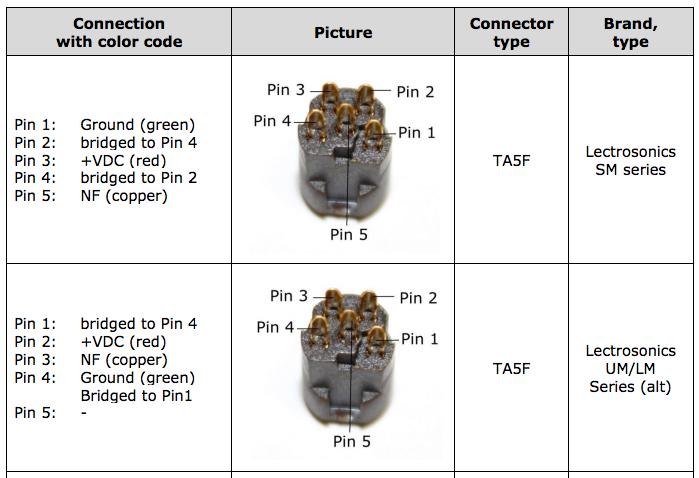 copper pin code