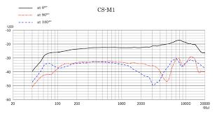 Sanken CS_M1 frequency plot.png